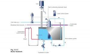 steam boiler feed tank design
